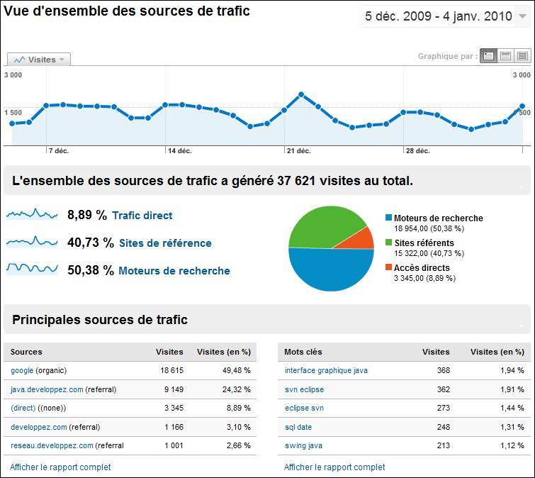 Google-Analytics-Sources