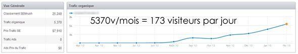 Doublez votre trafic en 31 jours   Booster votre Blog blog1