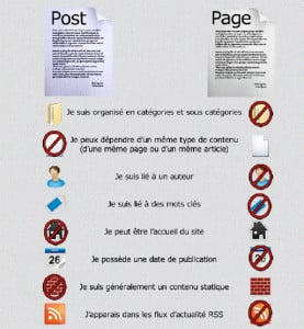 pages-vs-articles
