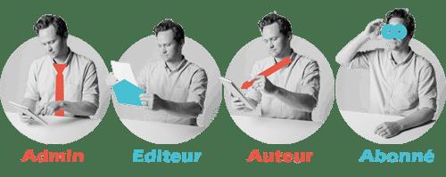 Rôles, droits et privilèges des utilisateurs WordPress ROLE UTILISATEUR WORDPRESS1