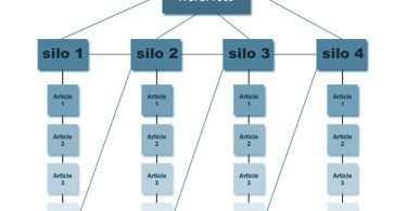 silo-structure wordpress