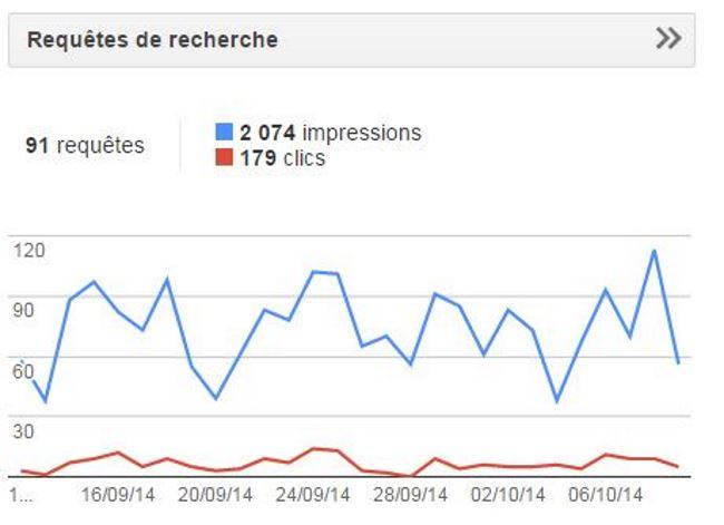 La notion d'impressions dans google webmaster tools