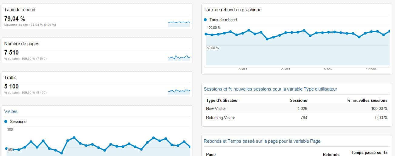 exemple de tableau de bord googale analytics