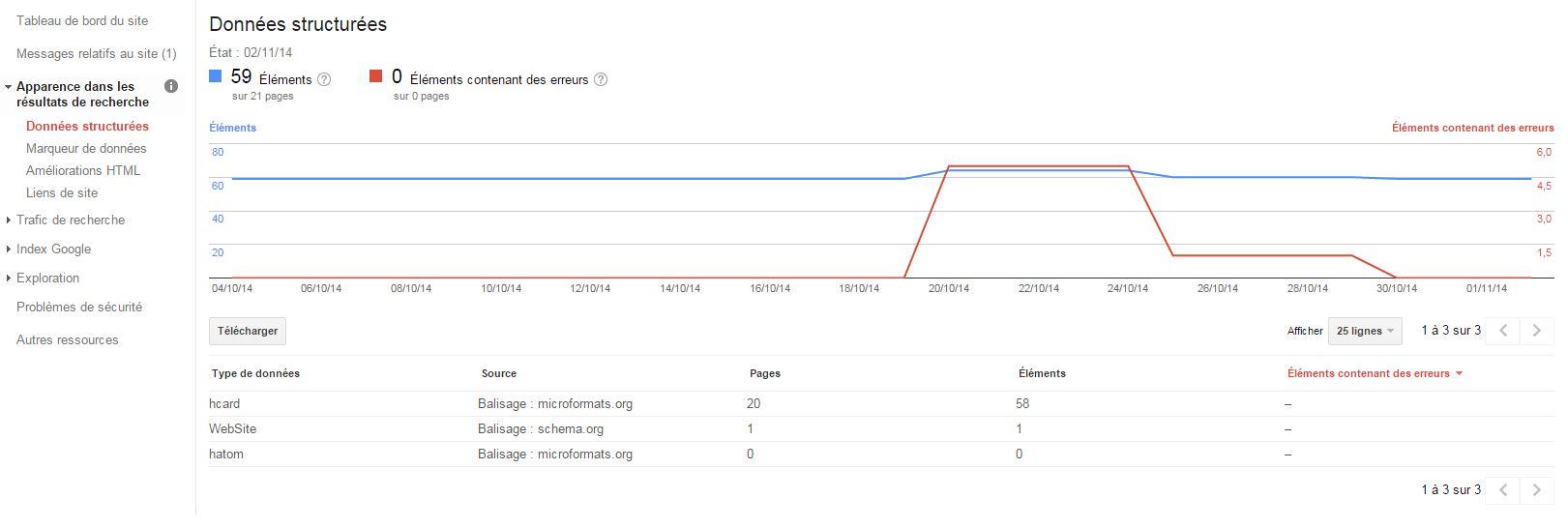 Google Webmaster Tools une API pour déceler les ereurs de donnees structurees