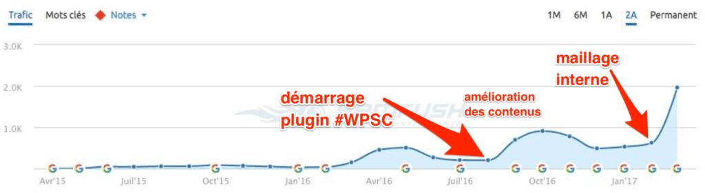 WPSearchConsole Impact du Maillage Interne sur le service SEMrush
