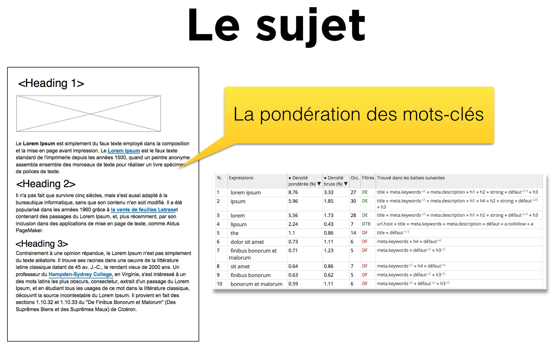 WPSearchConsole optimiser le sujet de la page