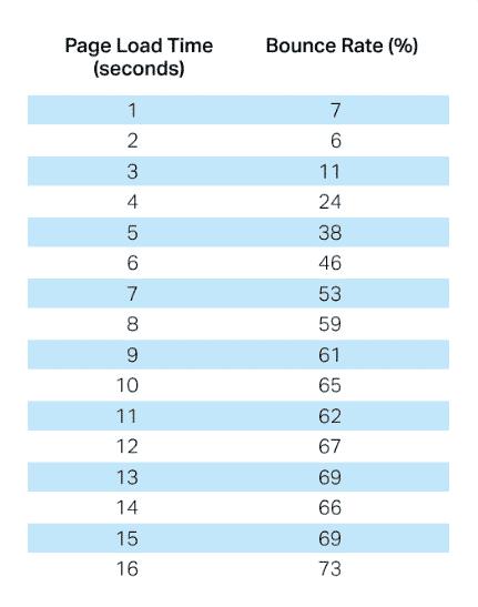temps de chargement vs bounce rate (source-pingdom)