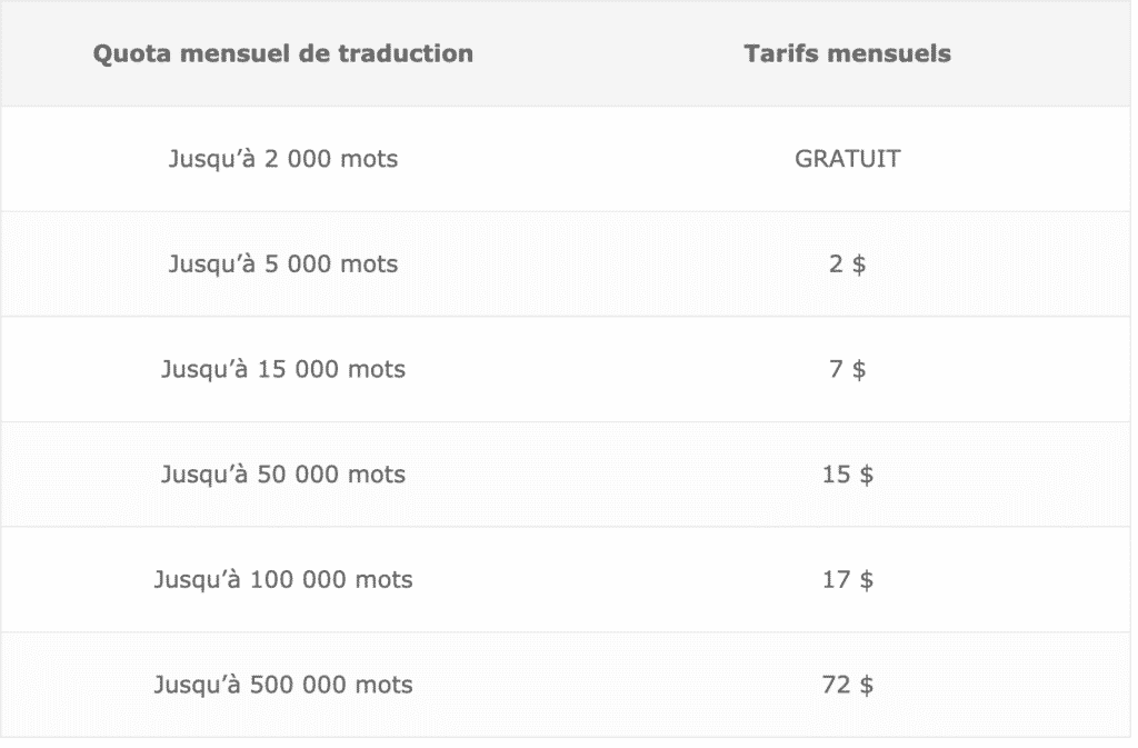 tarif de la traduction automatique wpml