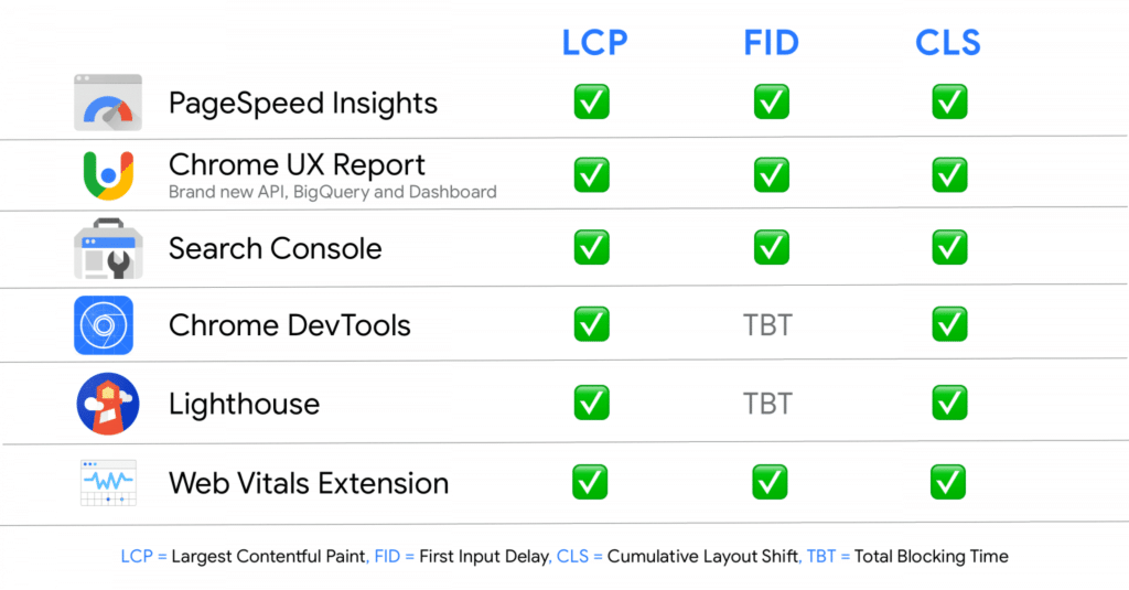 core web vitals 6 outils
