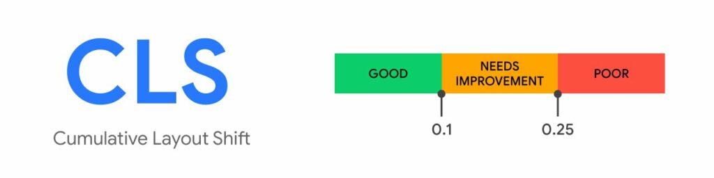 google core web vitals cls cumulative layout shift